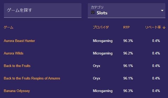 RTP勝率表0.4%